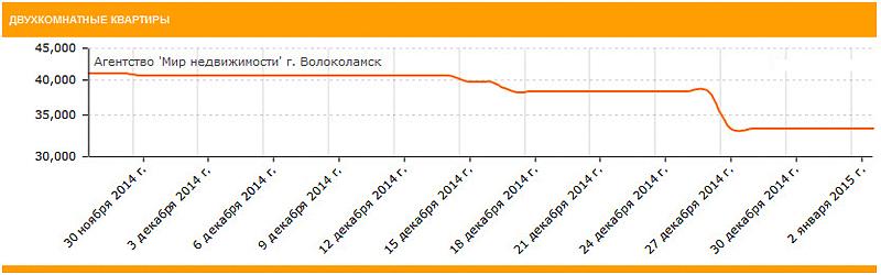 Стоимость двухкомнатных квартир в Волоколамске и Волоколамском районе