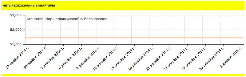 Стоимость четырехкомнатных квартир в Волоколамске и Волоколамском районе
