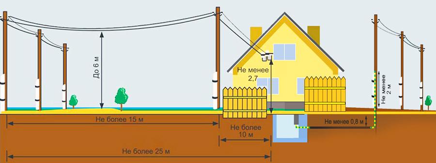 Электрификация земельного участка в Волоколамске или Волоколамском районе Московской области