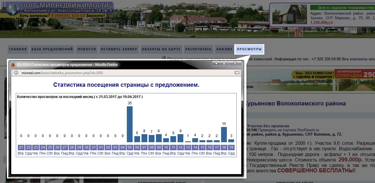 Статистика просмотров предложения на сайте нашего агентства