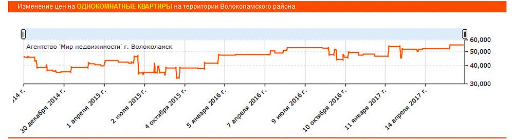 Цены на однокомнатные квартиры в Волоколамском районе на максимуме