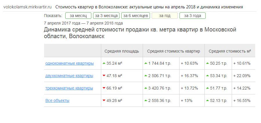 Динамика цен на квартиры В Волоколамске по данным портала МИРКВАРТИР