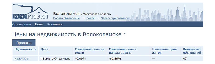 Статистика с сайта циан по стоимости Росриэлт в Волоколамске от 08 апреля 2018